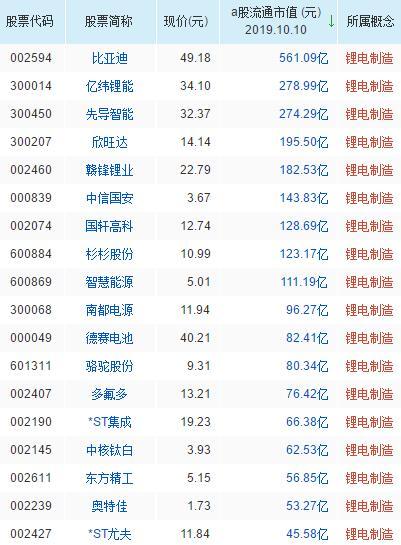 锂电制造概念股票一览表