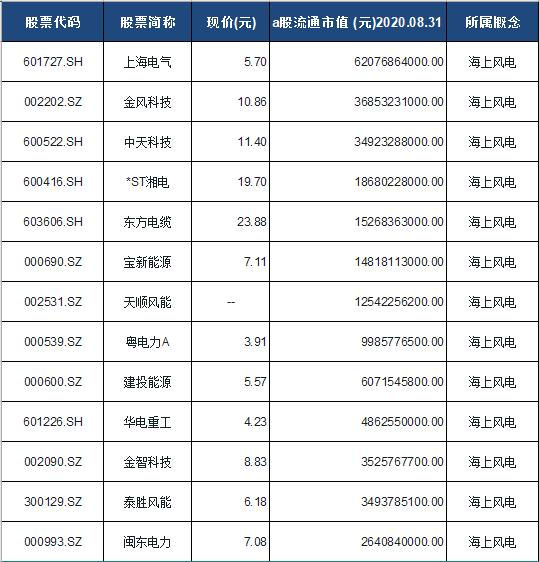 海上风电概念股票一览表