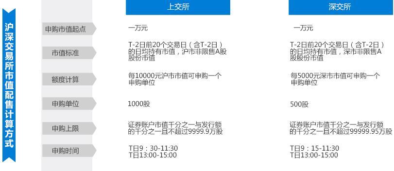新股申购额度计算方法.jpg