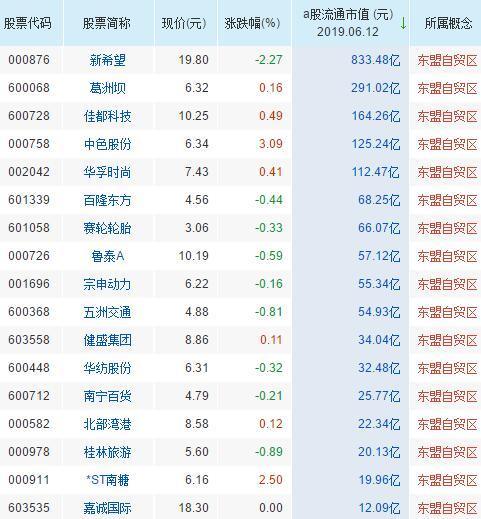 东盟自贸区概念龙头股票