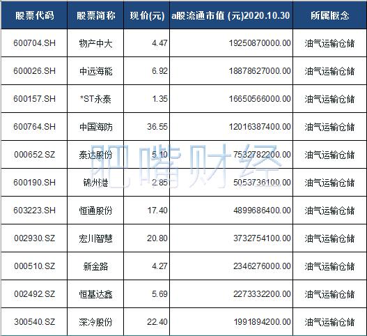 油气运输仓储概念股票一览表