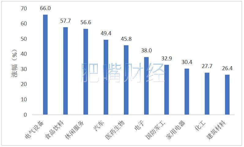 申万一级行业股票表现