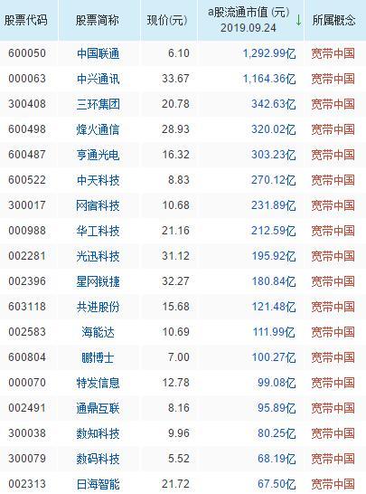 宽带中国概念股票一览表