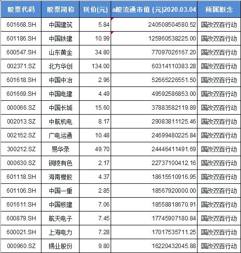 国改双百行动概念股票一览表