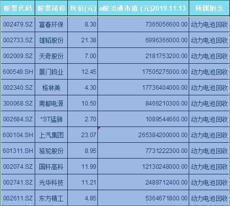 动力电池回收概念股票一览表
