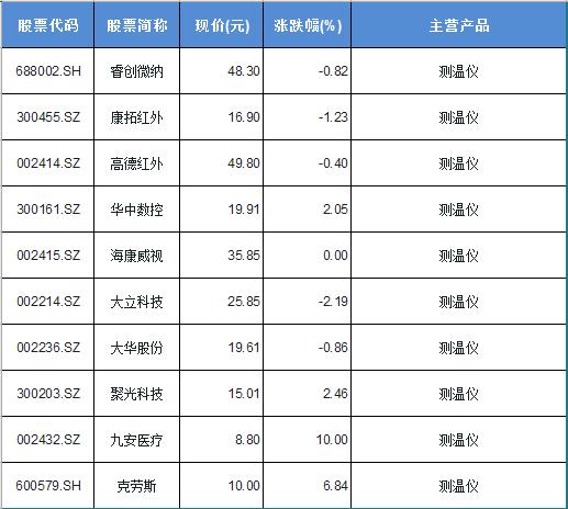 生产测温仪的上市公司一览表