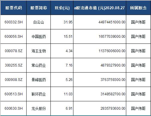 国产伟哥概念股票一览表