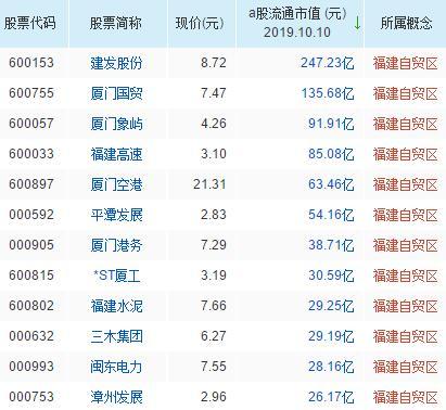 福建自贸区概念股票一览表