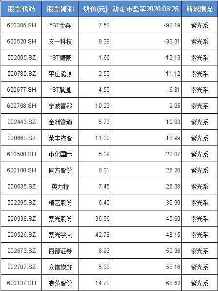 紫光系概念股票一览表