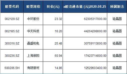 硅晶圆概念股票一览表