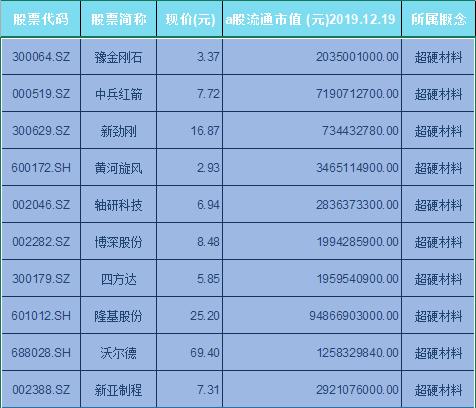 超硬材料概念股票一览表
