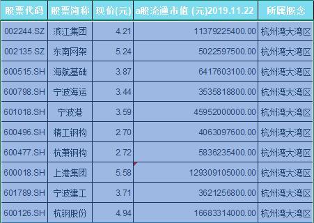 杭州湾大湾区概念股票一览表