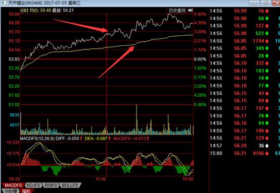 股票分时图怎样看?