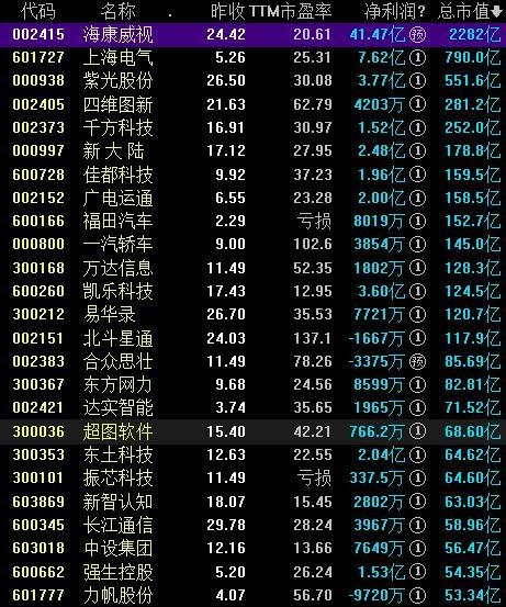 智能交通概念股票一览表