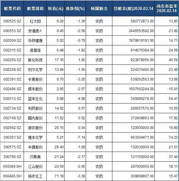 农药概念股票一览表