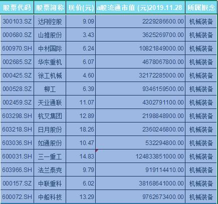 机械装备概念股票一览表
