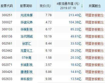 明星参股概念股票一览表