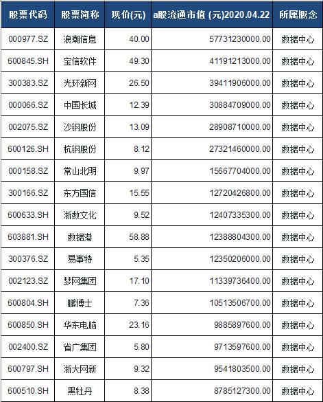数据中心概念股票一览表