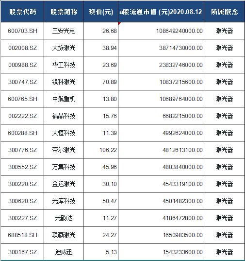 激光器概念股票一览表