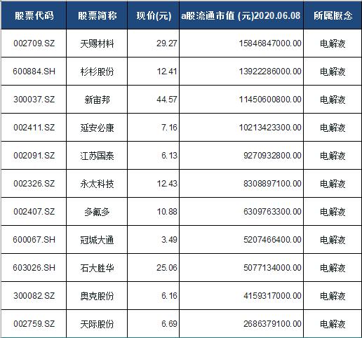 电解液概念股票一览表