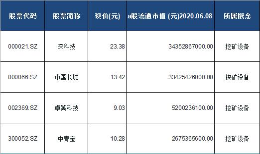 挖矿设备概念股票一览表
