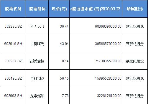 寒武纪概念股票一览表