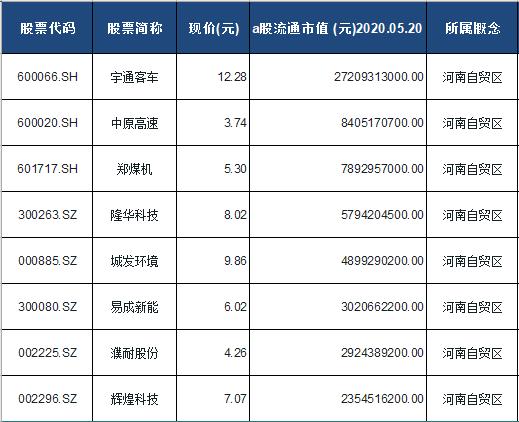 河南自贸区概念股票一览表