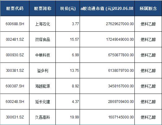 燃料乙醇概念股票一览表