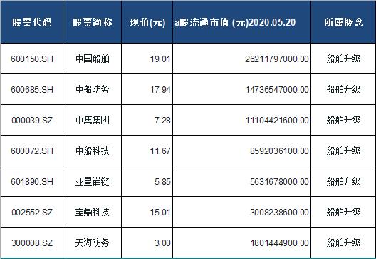 船舶升级概念股票一览表