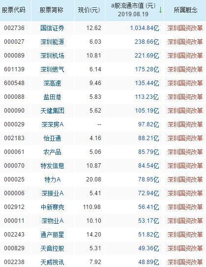 深圳国资改革概念股票一览表