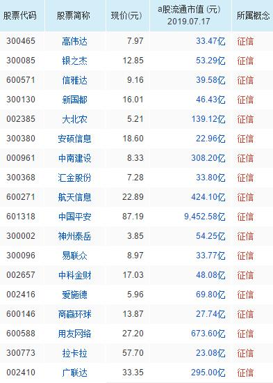 征信概念股票一览表
