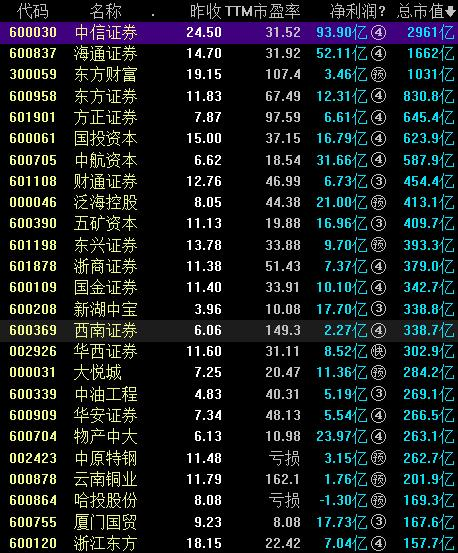 43家期货概念股票一览表