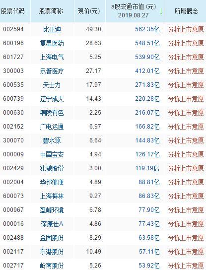 分拆上市概念股票一览表