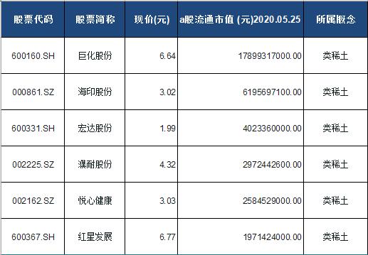 类稀土概念股票一览表