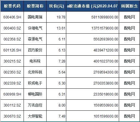 配电网概念股票一览表