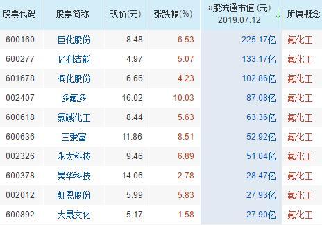氟化工概念股票一览表