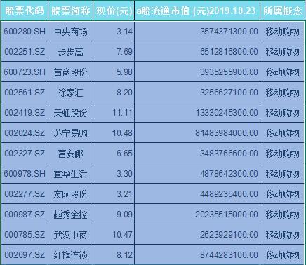 移动购物概念股票一览表