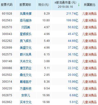 中国股票市场现状_儿童消费品概念股票一览表-2019儿童消费品概念股有哪些_肥嘴财经网