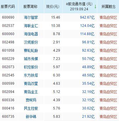 青岛自贸区概念股票一览表