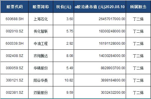 丁二烯概念股票一览表