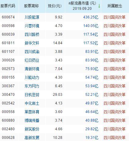 四川国资改革概念股票一览表