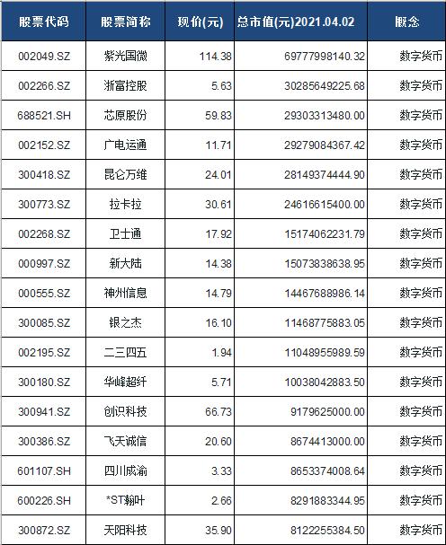 数字货币概念股票一览表