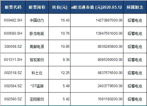 铅蓄电池概念股票一览表