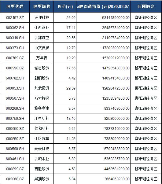 鄱阳湖经济区概念股票一览表