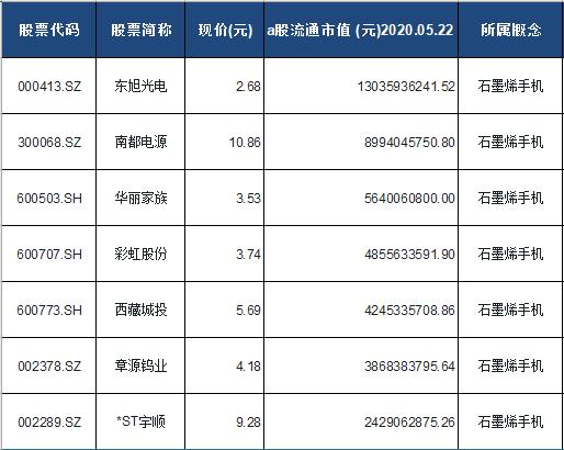 石墨烯手机概念股票一览表