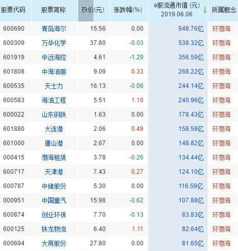 环渤海概念股票一览表