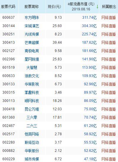 网络直播概念股票一览表