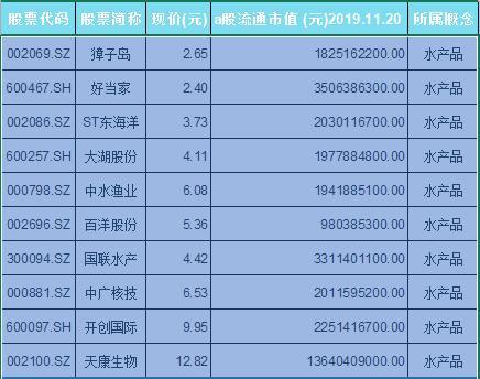 水产品概念股票一览表