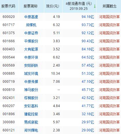 河南国资改革概念股票一览表