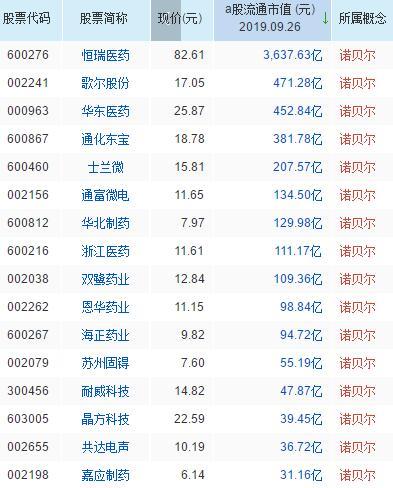 诺贝尔概念股票一览表